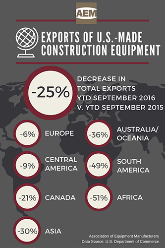 US construction equipment exports down after third quarter